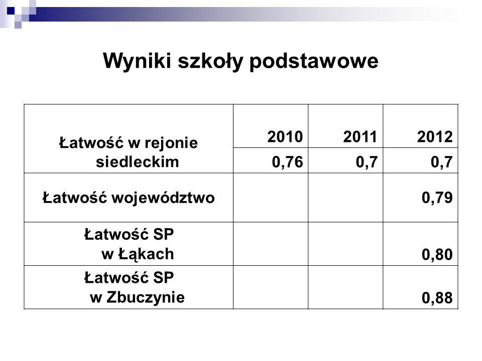 Wyniki szkoły podstawowe Łatwość w rejonie siedleckim 201020112012 0,760,7 Łatwość województwo0,79 Łatwość SP w Łąkach 0,80 Łatwość SP w Zbuczynie 0,88