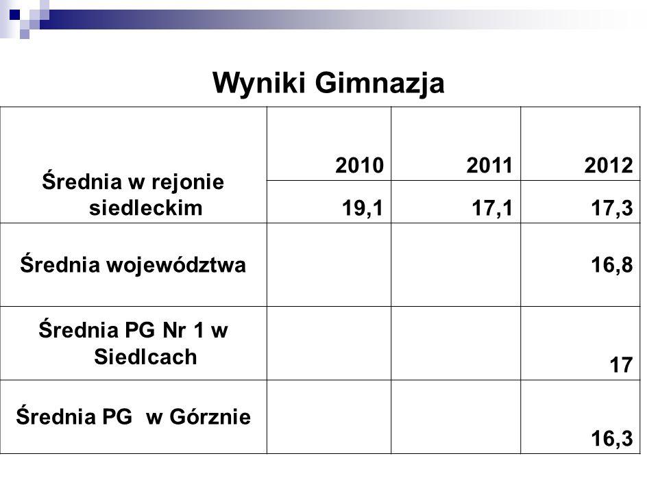 Wyniki Gimnazja Średnia w rejonie siedleckim 201020112012 19,117,117,3 Średnia województwa 16,8 Średnia PG Nr 1 w Siedlcach 17 Średnia PG w Górznie 16,3