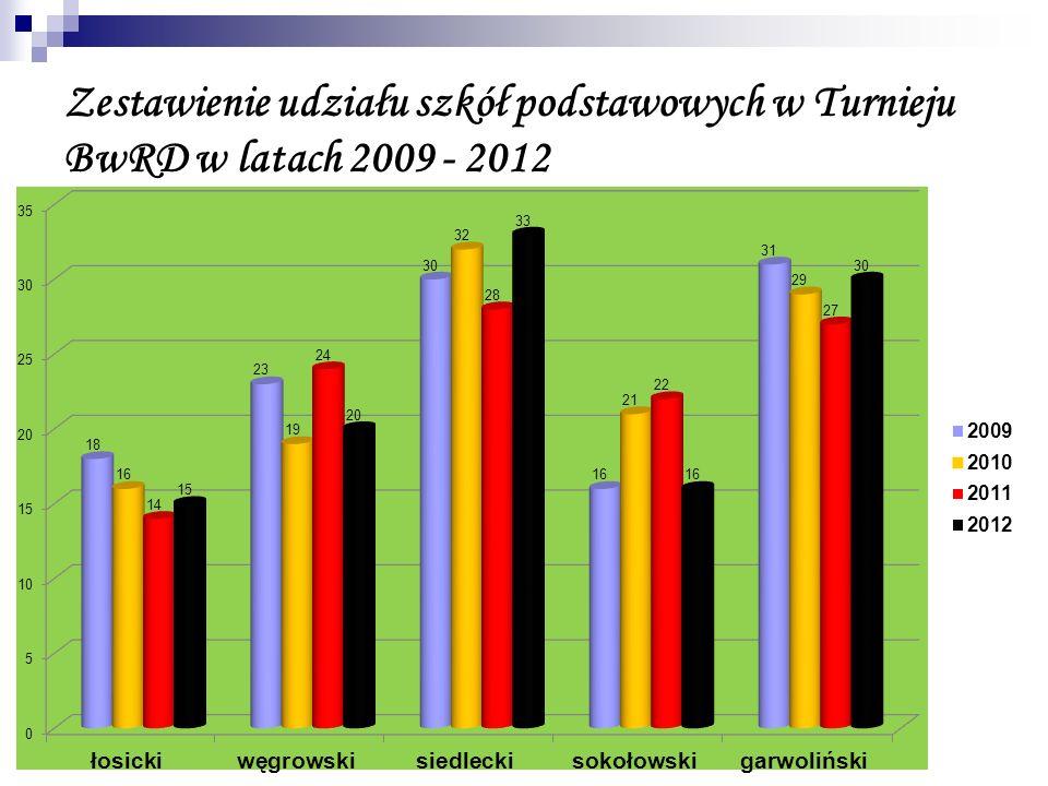 Zestawienie udziału szkół podstawowych w Turnieju BwRD w latach 2009 - 2012