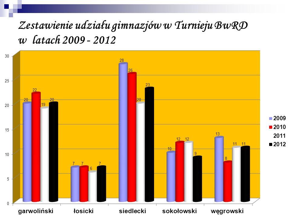 Zestawienie udziału gimnazjów w Turnieju BwRD w latach 2009 - 2012