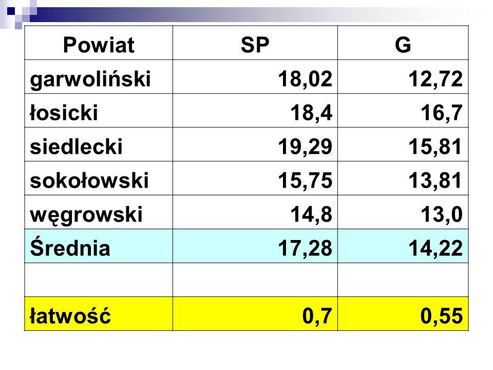 PowiatSPG garwoliński18,0212,72 łosicki18,416,7 siedlecki19,2915,81 sokołowski15,7513,81 węgrowski14,813,0 Średnia17,2814,22 łatwość0,70,55