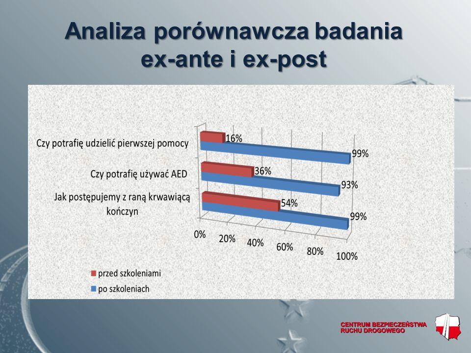 Analiza porównawcza badania ex-ante i ex-post