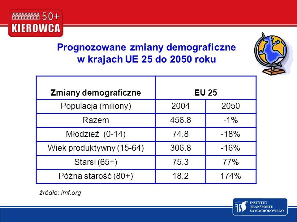 Prognozowane zmiany demograficzne w krajach UE 25 do 2050 roku Zmiany demograficzneEU 25 Populacja (miliony)20042050 Razem456.8-1% Młodzież (0-14)74.8