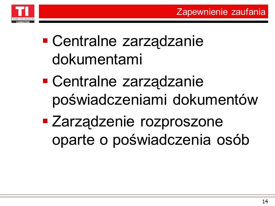 Zapewnienie zaufania Centralne zarządzanie dokumentami Centralne zarządzanie poświadczeniami dokumentów Zarządzenie rozproszone oparte o poświadczenia