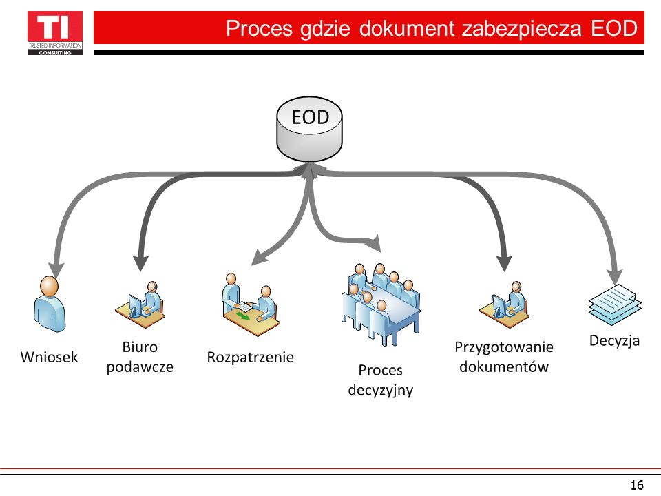 Proces gdzie dokument zabezpiecza EOD 16