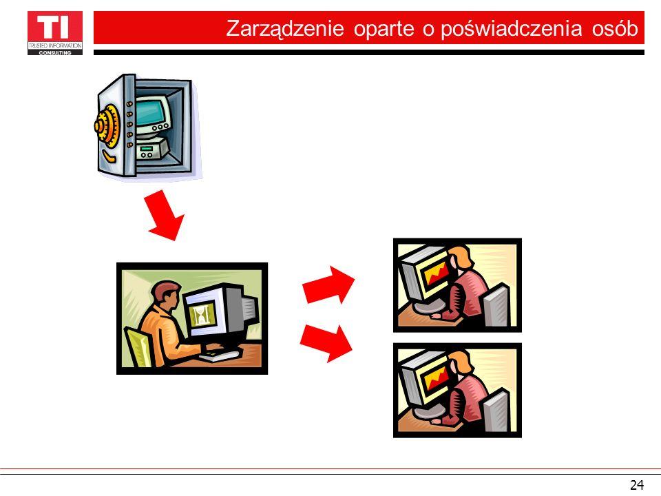 Zarządzenie oparte o poświadczenia osób 24