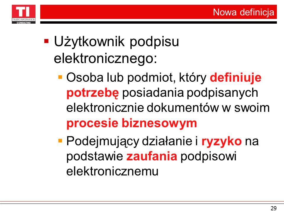 Nowa definicja Użytkownik podpisu elektronicznego: Osoba lub podmiot, który definiuje potrzebę posiadania podpisanych elektronicznie dokumentów w swoi