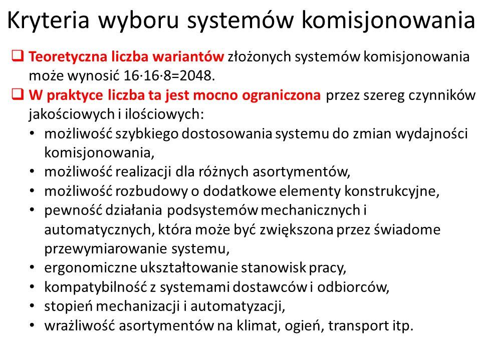 Kryteria wyboru systemów komisjonowania Teoretyczna liczba wariantów złożonych systemów komisjonowania może wynosić 16168=2048. W praktyce liczba ta j