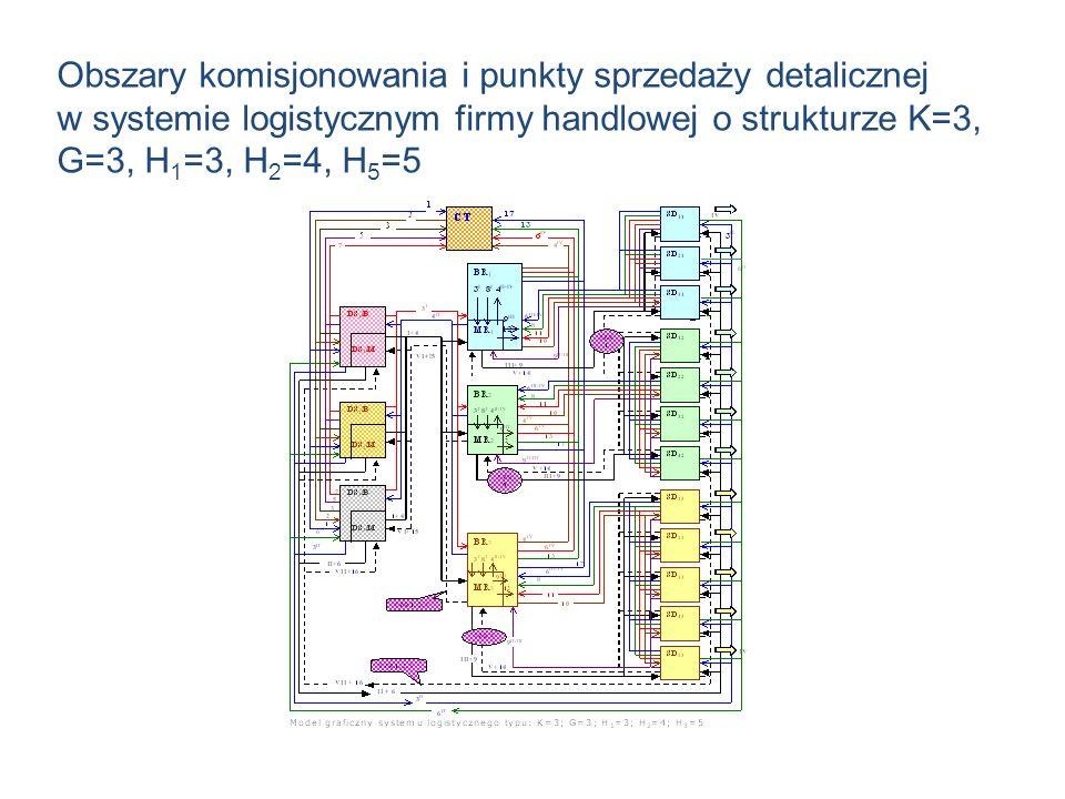 Obszary komisjonowania i punkty sprzedaży detalicznej w systemie logistycznym firmy handlowej o strukturze K=3, G=3, H 1 =3, H 2 =4, H 5 =5