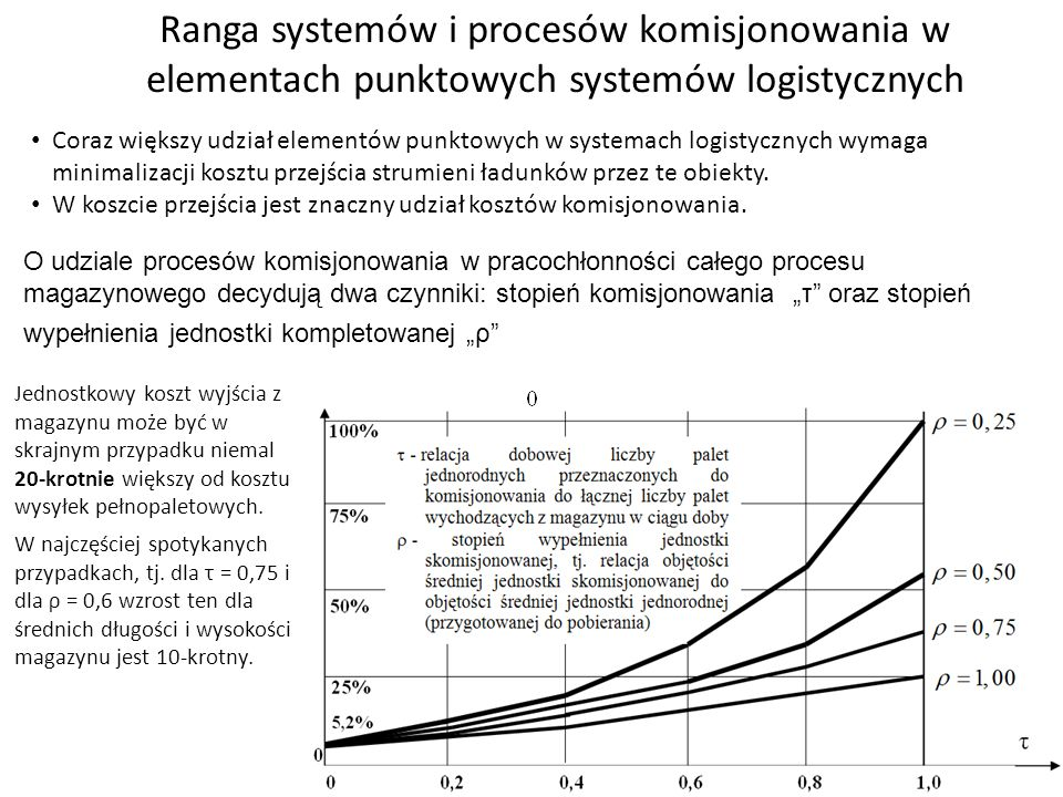 Ranga systemów i procesów komisjonowania w elementach punktowych systemów logistycznych Coraz większy udział elementów punktowych w systemach logistyc