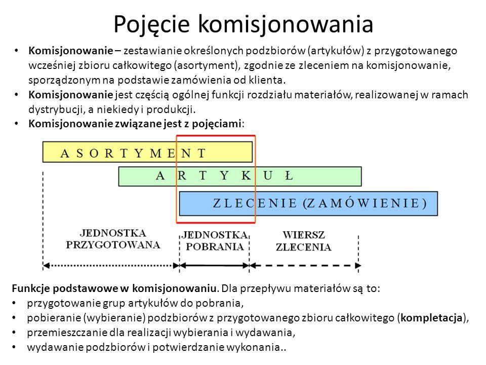 Pojęcie komisjonowania Komisjonowanie – zestawianie określonych podzbiorów (artykułów) z przygotowanego wcześniej zbioru całkowitego (asortyment), zgo