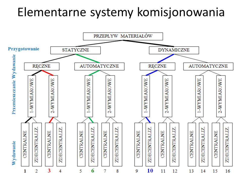 Struktura i czas cyklu komisjonowania Obliczone w kolejnym kroku czasy cykli, rzutujące dalej na wydajność i koszty realizacji procesów komisjonowania, weryfikują warianty ze względu na kryteria ekonomiczne.