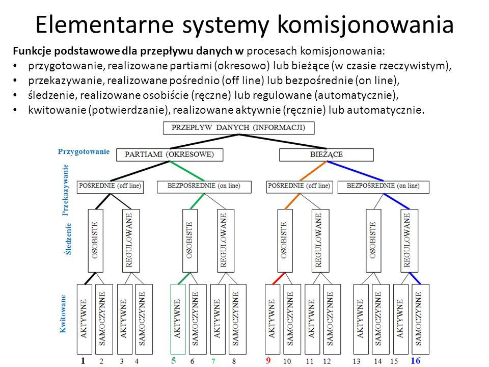 Złożone systemy komisjonowania W rezultacie kojarzeń systemów przepływu materiałów i informacji powstają funkcjonalne systemy elementarne komisjonowania obejmujące przepływ materiałów i przepływy danych, które mogą być łączone w złożone systemy komisjonowania za pomocą układów transportowych i informacyjnych.