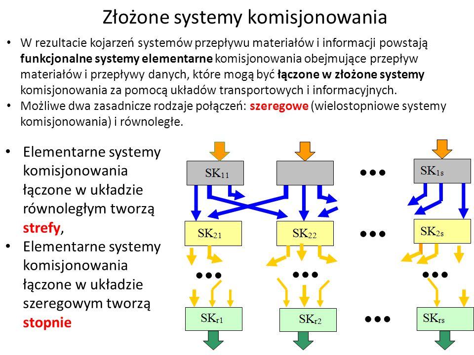Elementy organizacyjne w systemach komisjonowania W systemach elemen.
