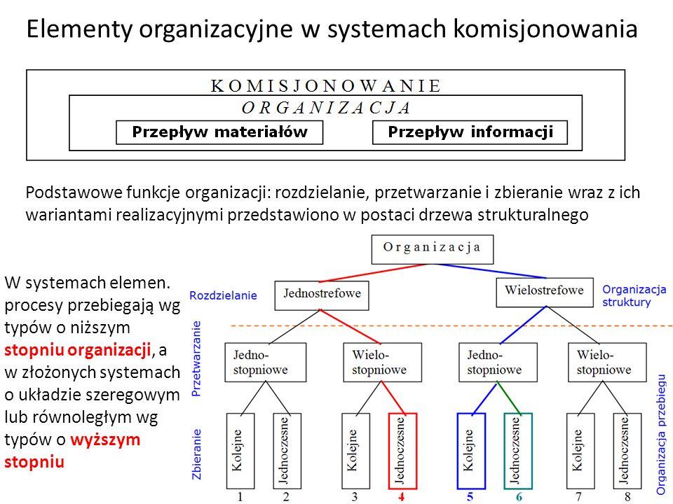 Elementy organizacyjne w systemach komisjonowania R o z d z i e l a n i e jest funkcją organizacji struktury i może być realizowane w dwóch wariantach: jednostrefowe (wymagania stawiane przez wszystkie artykuły systemowi komisjonowania są identyczne, wielostrefowe (wymagania zróżnicowane, np.