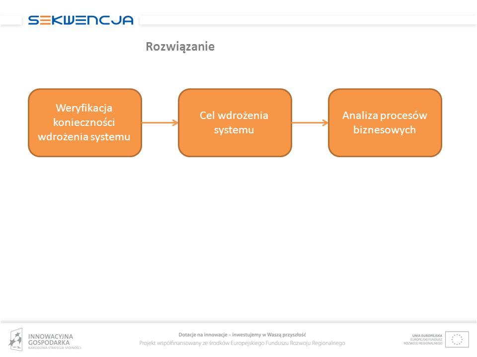 Rozwiązanie Weryfikacja konieczności wdrożenia systemu Cel wdrożenia systemu Analiza procesów biznesowych