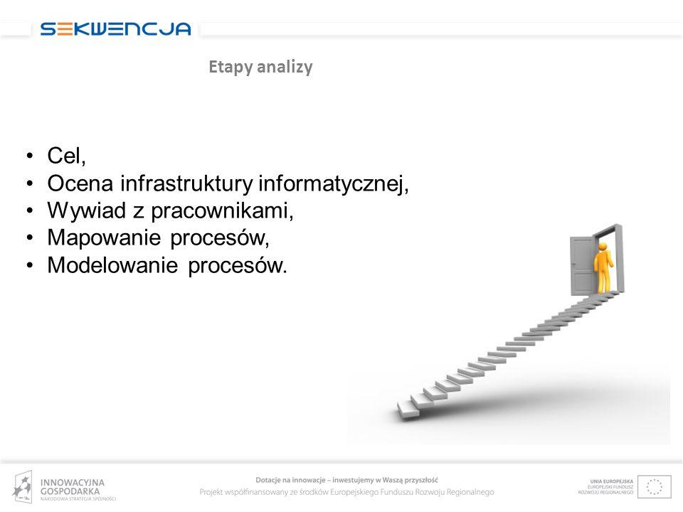 Etapy analizy Cel, Ocena infrastruktury informatycznej, Wywiad z pracownikami, Mapowanie procesów, Modelowanie procesów.