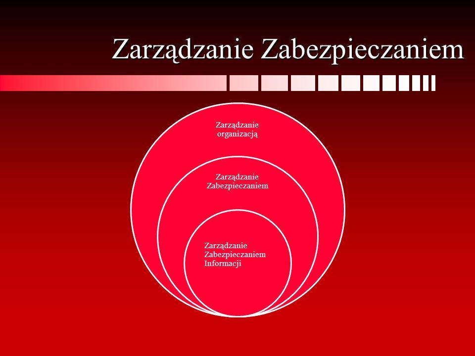 Zarządzanie Zabezpieczaniem Zarządzanie organizacją Zarządzanie Zabezpieczaniem Zarządzanie Zabezpieczaniem Informacji