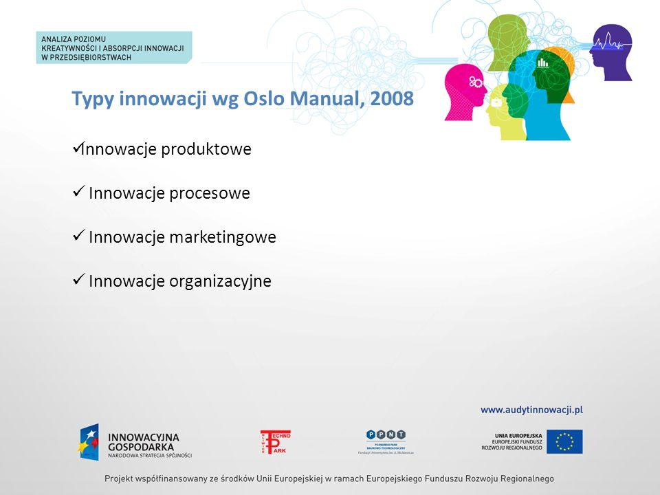 Typy innowacji wg Oslo Manual, 2008 Innowacje produktowe Innowacje procesowe Innowacje marketingowe Innowacje organizacyjne