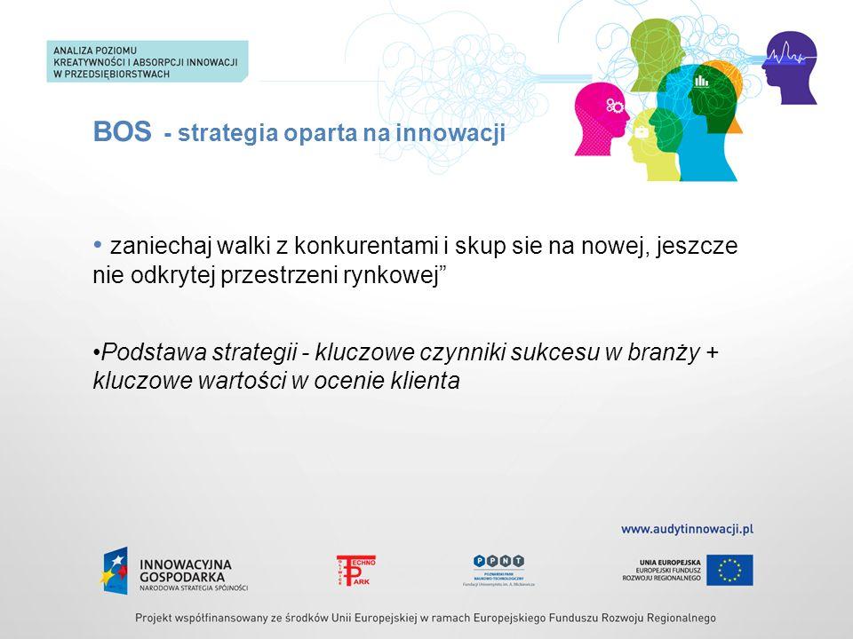 BOS - strategia oparta na innowacji zaniechaj walki z konkurentami i skup sie na nowej, jeszcze nie odkrytej przestrzeni rynkowej Podstawa strategii -