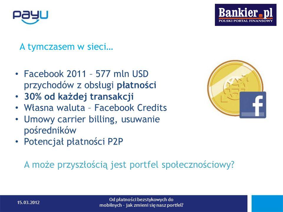 A tymczasem w sieci… Facebook 2011 – 577 mln USD przychodów z obsługi płatności 30% od każdej transakcji Własna waluta – Facebook Credits Umowy carrie