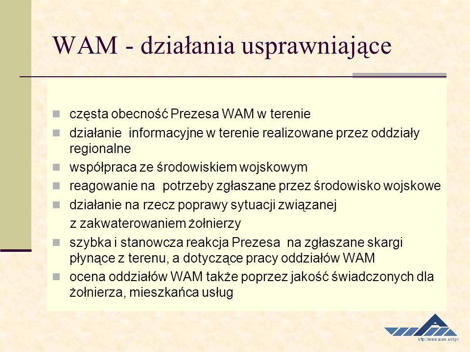 WAM - działania usprawniające częsta obecność Prezesa WAM w terenie działanie informacyjne w terenie realizowane przez oddziały regionalne współpraca