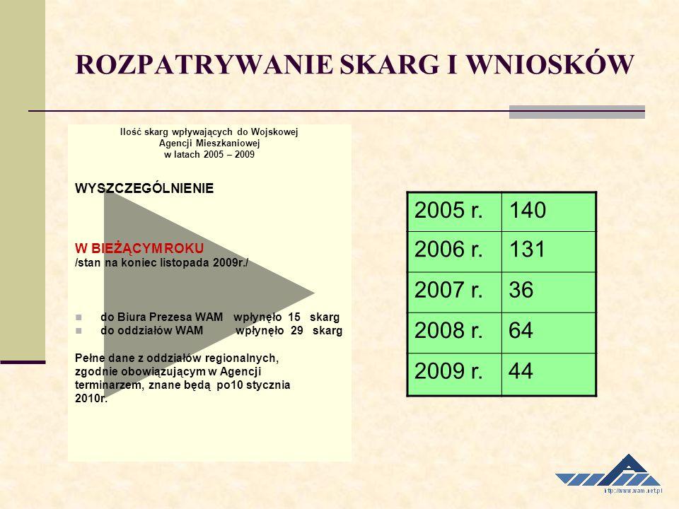 ROZPATRYWANIE SKARG I WNIOSKÓW Ilość skarg wpływających do Wojskowej Agencji Mieszkaniowej w latach 2005 – 2009 WYSZCZEGÓLNIENIE W BIEŻĄCYM ROKU /stan