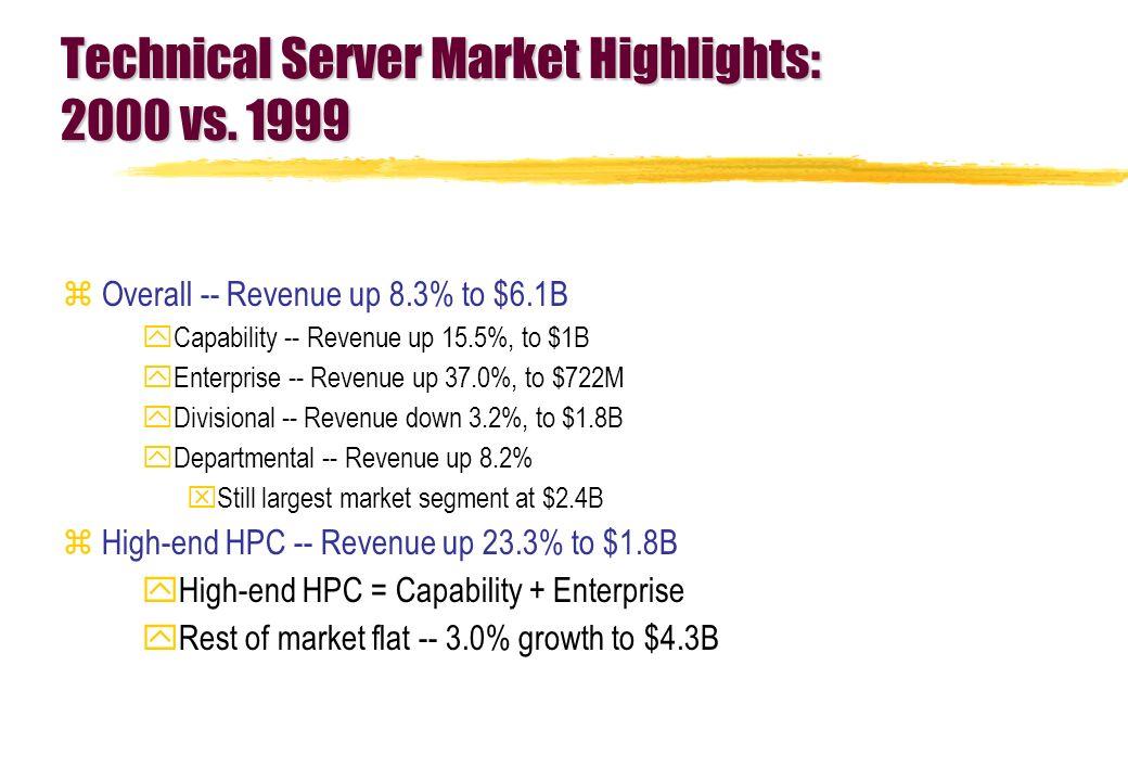Technical Server Market Highlights: 2000 vs.