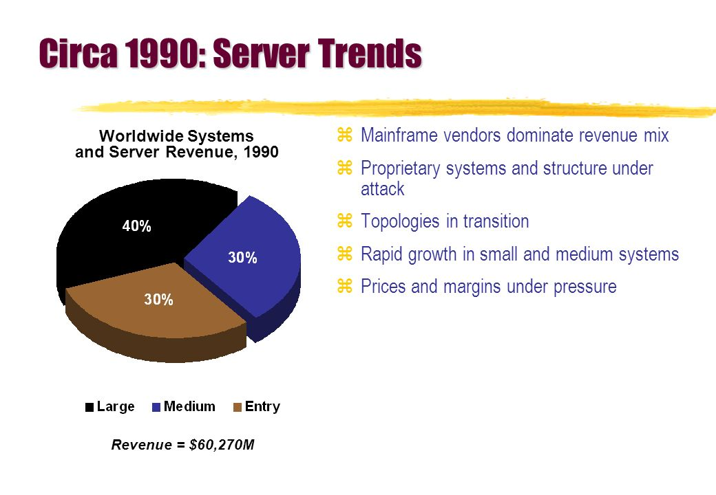 Circa 1990: Server Trends zMainframe vendors dominate revenue mix zProprietary systems and structure under attack zTopologies in transition zRapid growth in small and medium systems zPrices and margins under pressure Revenue = $60,270M Worldwide Systems and Server Revenue, 1990