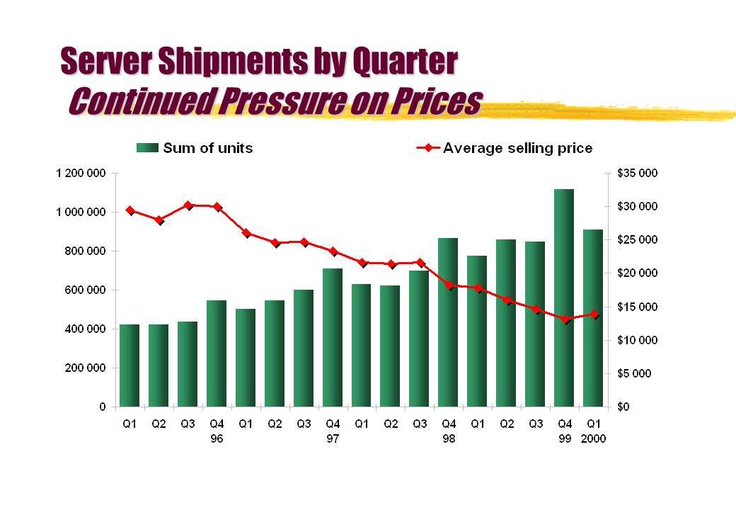 Server Shipments by Quarter Continued Pressure on Prices