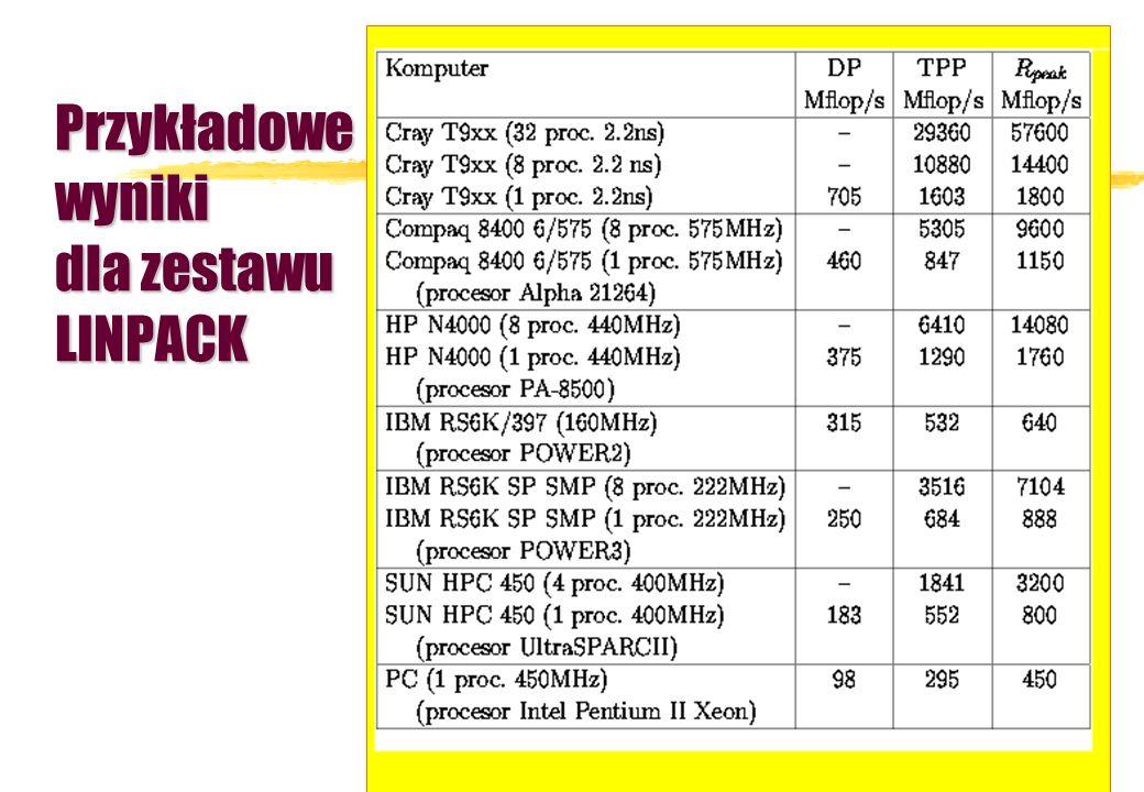 Przykładowe wyniki dla zestawu LINPACK