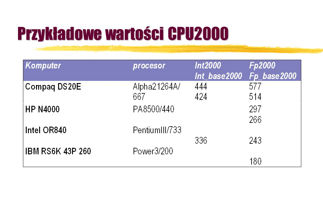 Przykładowe wartości CPU2000