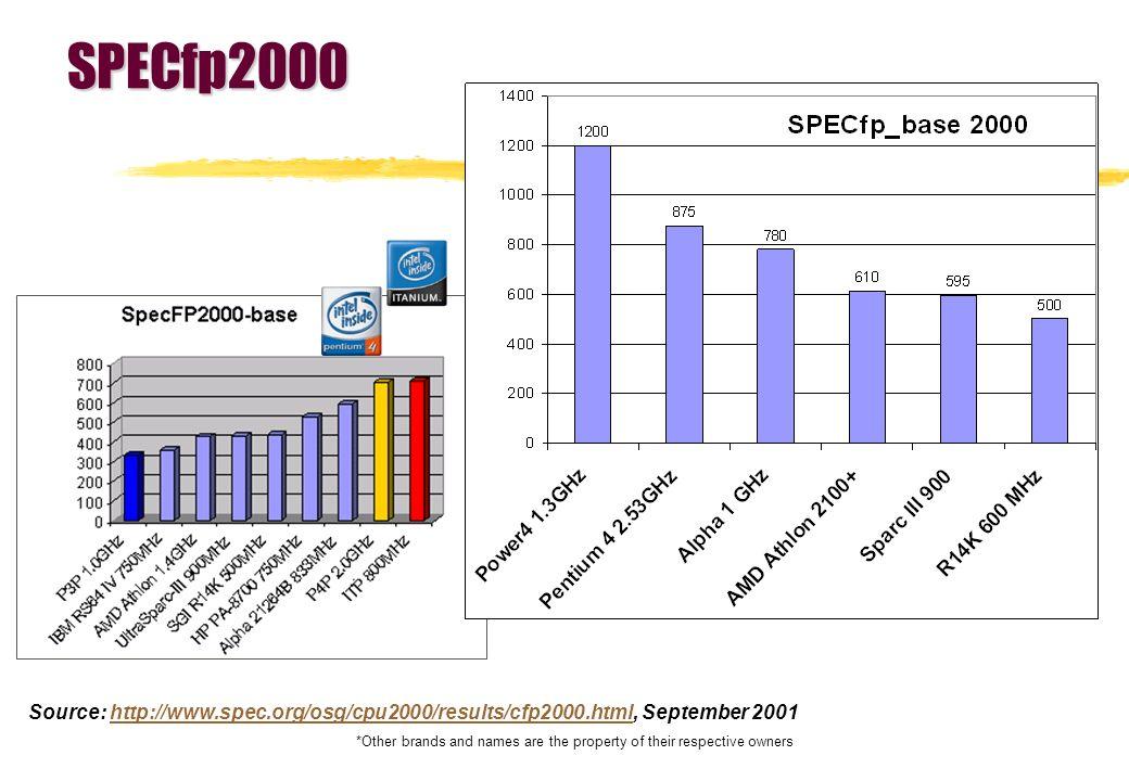 SPECfp2000 Source: http://www.spec.org/osg/cpu2000/results/cfp2000.html, September 2001http://www.spec.org/osg/cpu2000/results/cfp2000.html *Other bra