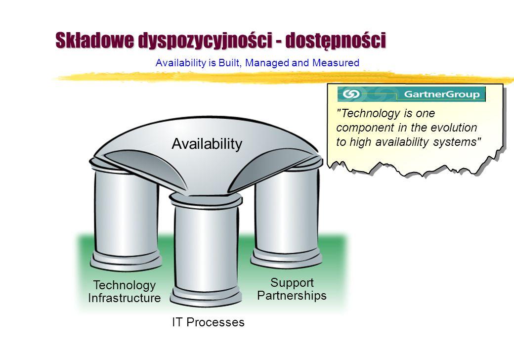 Technology Infrastructure Availability IT Processes Support Partnerships Składowe dyspozycyjności - dostępności
