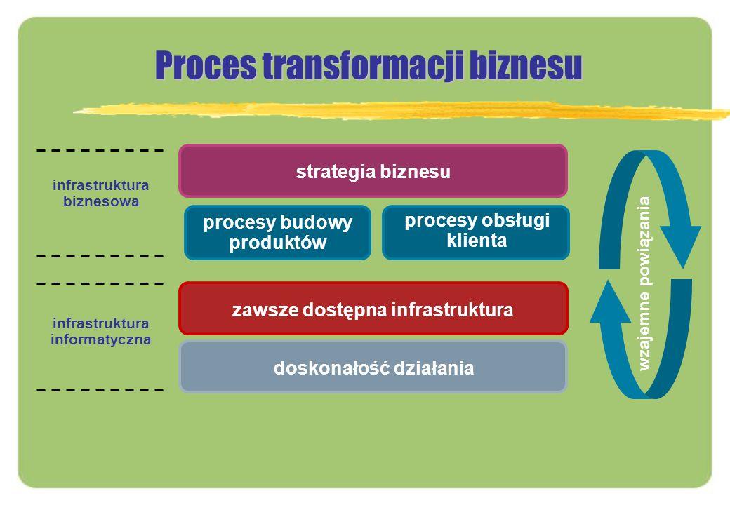 strategia biznesu procesy budowy produktów procesy obsługi klienta zawsze dostępna infrastrukturadoskonałość działania Proces transformacji biznesu in