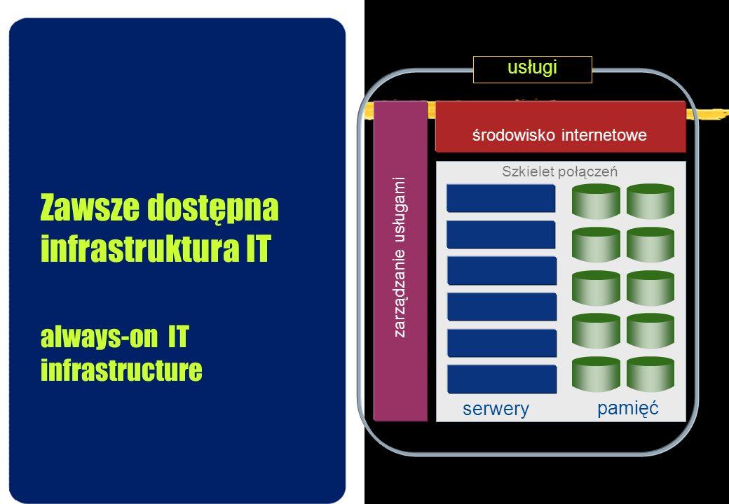 Zawsze dostępna infrastruktura IT always-on IT infrastructure usługi zarządzanie usługami środowisko internetowe serwery pamięć Szkielet połączeń