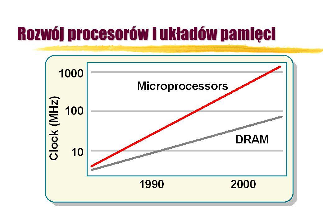 Rozwój procesorów i układów pamięci