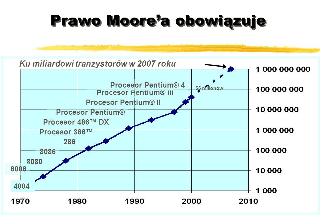 Prawo Moorea obowiązuje 4004 8080 8086 8008 Procesor Pentium® Procesor 486 DX Procesor 386 286 Procesor Pentium® II Procesor Pentium® III Procesor Pen