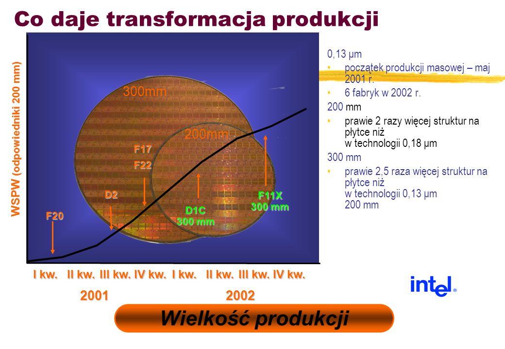 0,13 μm początek produkcji masowej – maj 2001 r. 6 fabryk w 2002 r. 200 mm prawie 2 razy więcej struktur na płytce niż w technologii 0,18 μm 300 mm pr