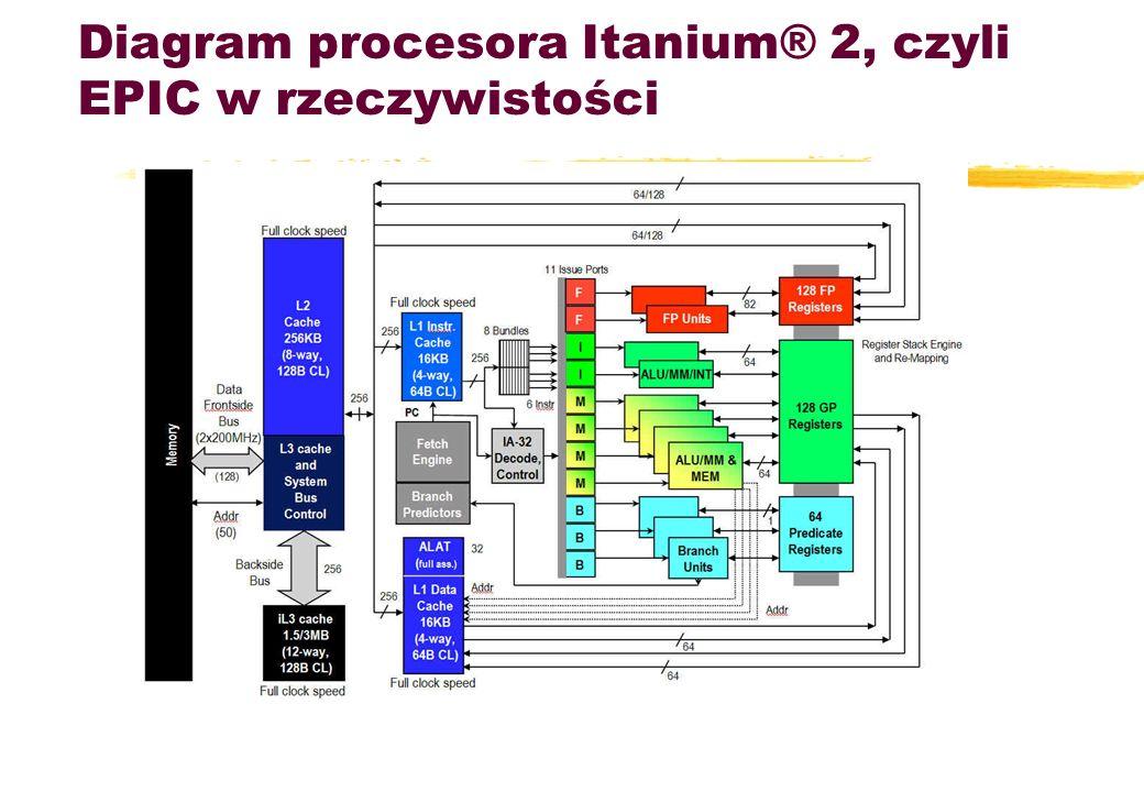 Diagram procesora Itanium® 2, czyli EPIC w rzeczywistości