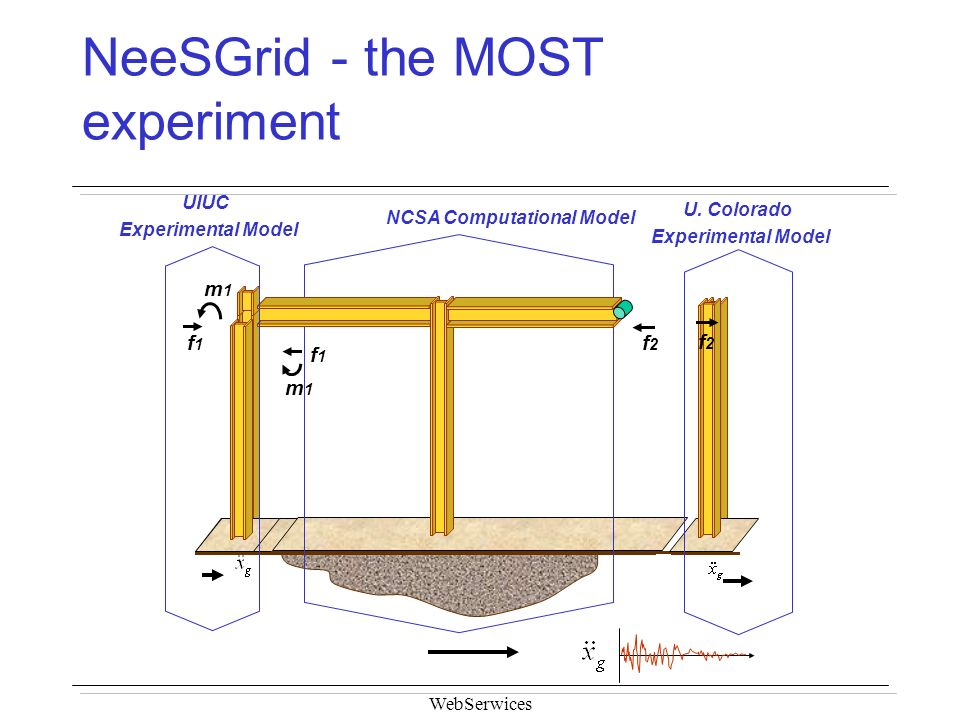 WebSerwices NeeSGrid - the MOST experiment NCSA Computational Model m1m1 f1f1 UIUC Experimental Model f1f1 m1m1 f2f2 f2f2 U. Colorado Experimental Mod