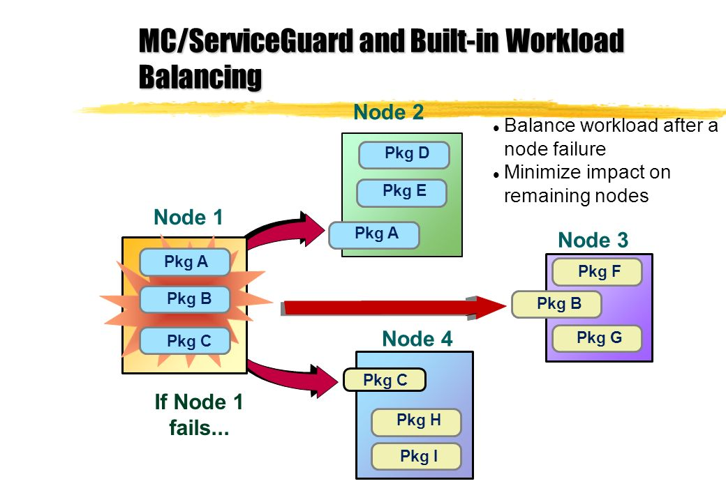 l Balance workload after a node failure l Minimize impact on remaining nodes Node 4 Pkg C Pkg H Pkg I Node 2 Pkg A Pkg D Pkg E Node 3 Pkg B Pkg F Pkg