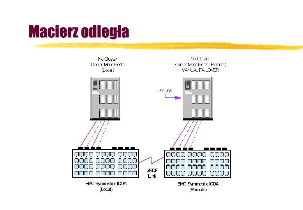 Full-range Disaster Tolerant Solutions Continental Clusters Metro Cluster Campus Cluster Local Cluster Single cluster Automatic failover Same data center Single cluster Automatic failover Same site Systems up to 10KM apart Single cluster Automatic failover Same city EMC SRDF Data sites up to 50KM apart Separate clusters Push-button automated failover Same planet!.