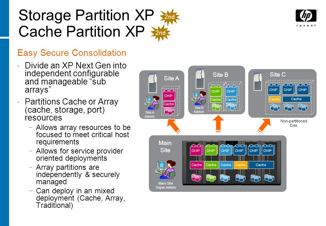 Storage Partition XP Cache Partition XP Easy Secure Consolidation Divide an XP Next Gen into independent configurable and manageable sub arrays Partit