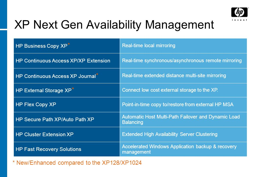 XP Next Gen Availability Management HP Business Copy XP * Real-time local mirroring HP Continuous Access XP/XP Extension Real-time synchronous/asynchr