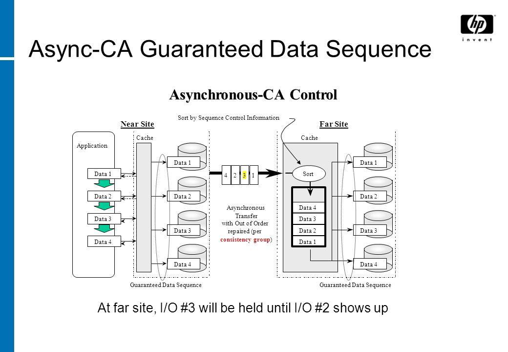 Async-CA Guaranteed Data Sequence Asynchronous-CA Control Data 1 Data 2 Data 3 Data 4 Application Data 1 Data 2 Data 3 Data 4 Cache Data 1 Data 2 Data