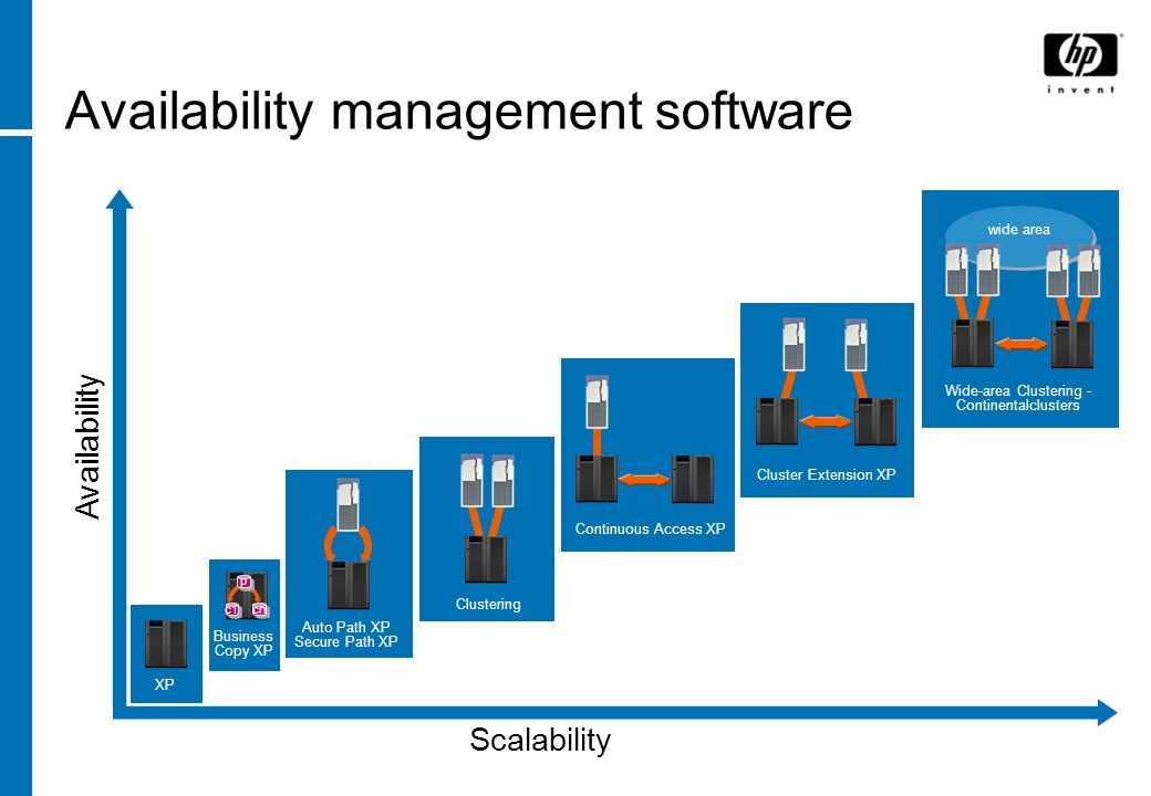 Availability management software Scalability Availability Continuous Access XP Cluster Extension XP Wide-area Clustering - Continentalclusters wide ar