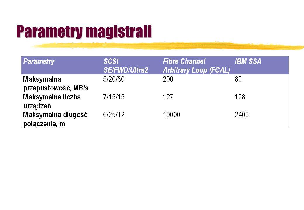 Parametry magistrali