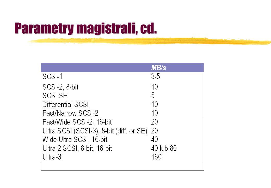 Parametry magistrali, cd.