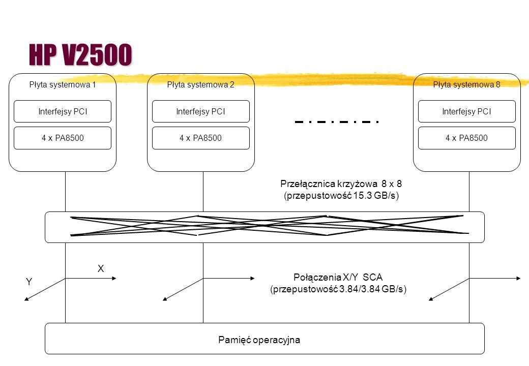 4 x PA8500 Interfejsy PCI Płyta systemowa 8 4 x PA8500 Interfejsy PCI Płyta systemowa 2 4 x PA8500 Interfejsy PCI Płyta systemowa 1 Przełącznica krzyż